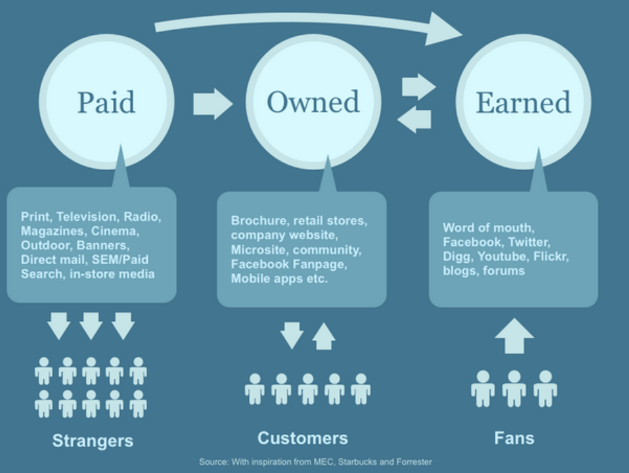 ¿Sabes que puedes obtener dentro del Paid Media, Owned Media y Earned Media?