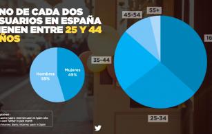 Usuarios de Twitter España (Fecha Septiembre 14)